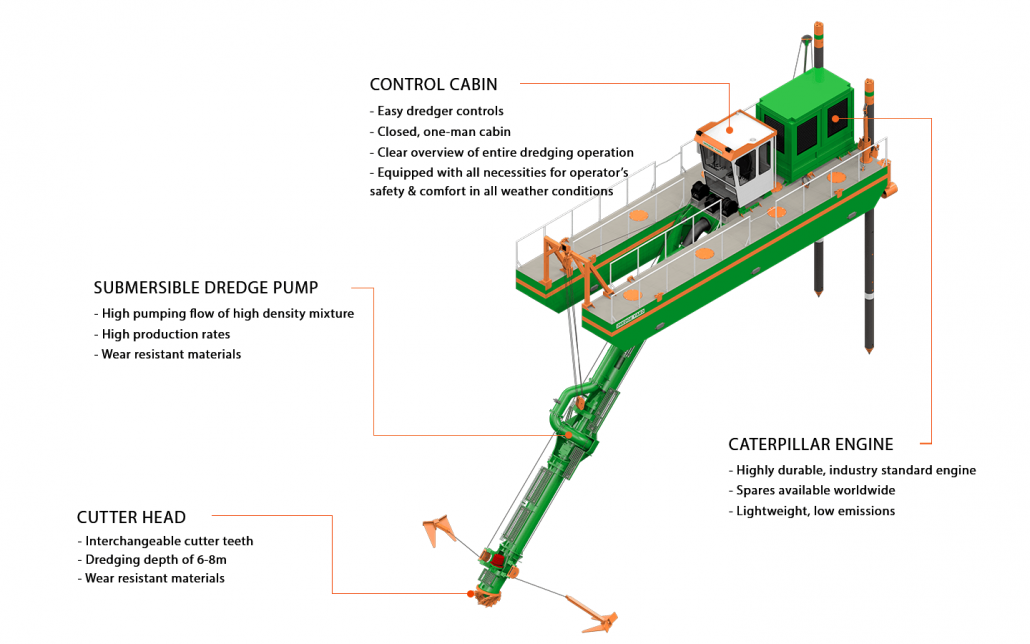 Cutter Dredger Features Diagram