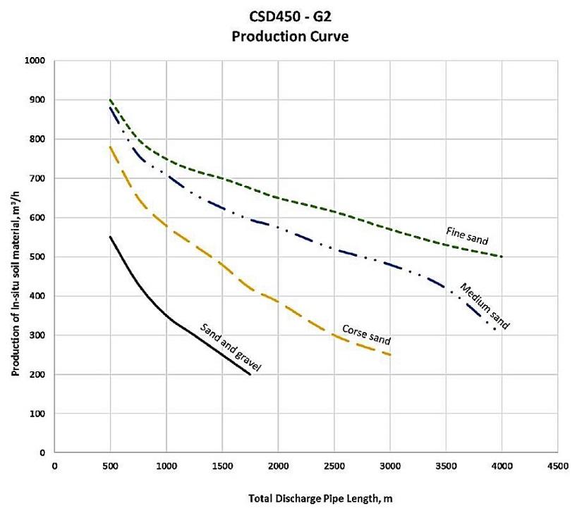 csd450 dredge production estimation