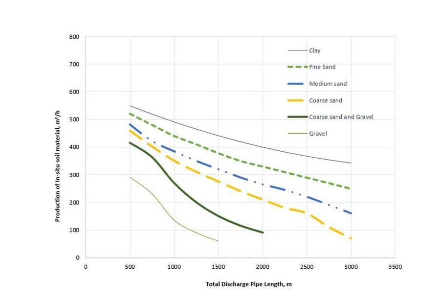 CSD 400 production curve